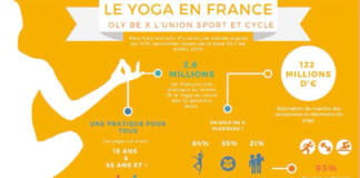 baromètre yoga france